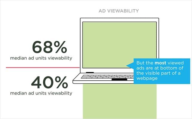 ad-viewability