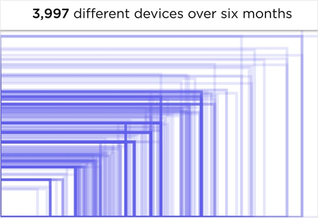 screen-sizes