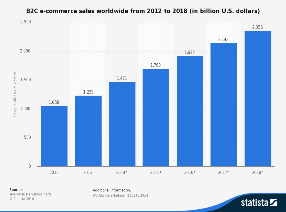 b2c e-commerce sales