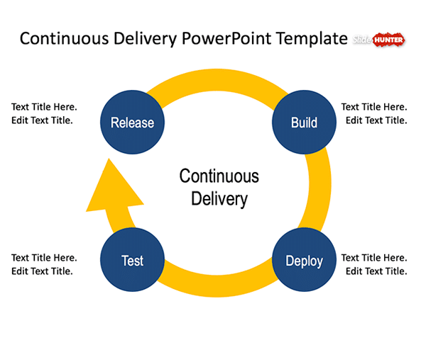 Continuous Delivery Concept