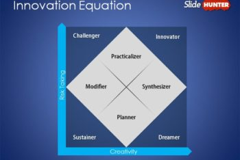 Free Innovation Equation Slide Powerpoint Template