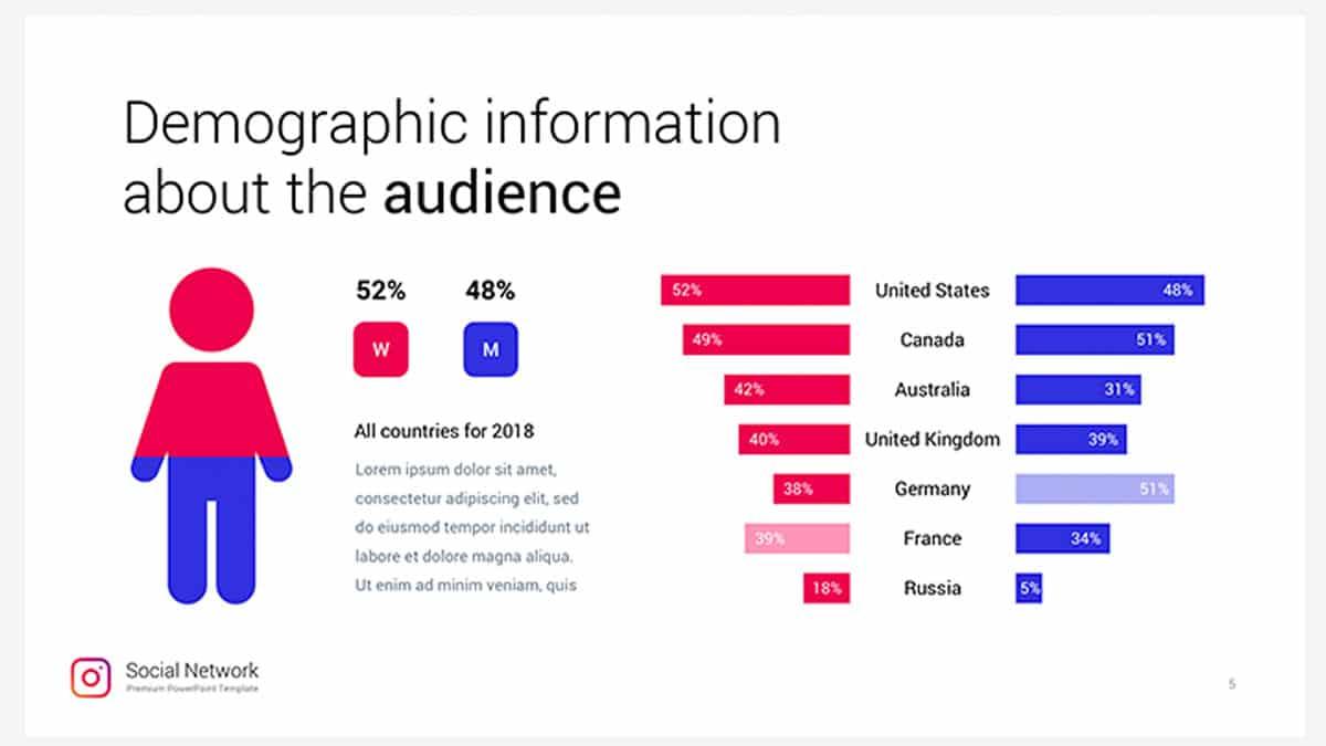 Instagram Data Analysis