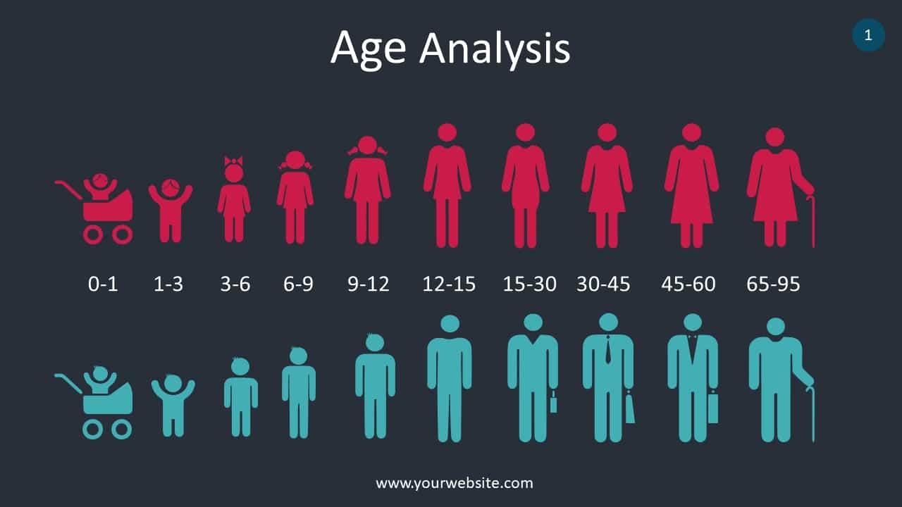 Age Group Analysis