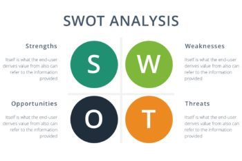 SWOT Analysis Keynote Template for Free